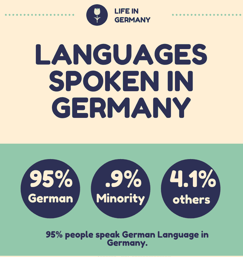 How many Languages are Spoken in Germany