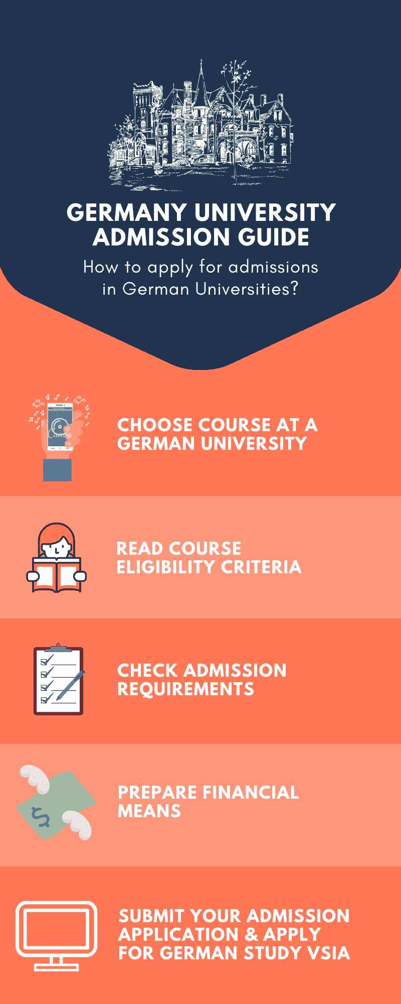 German Universities admission application Guide